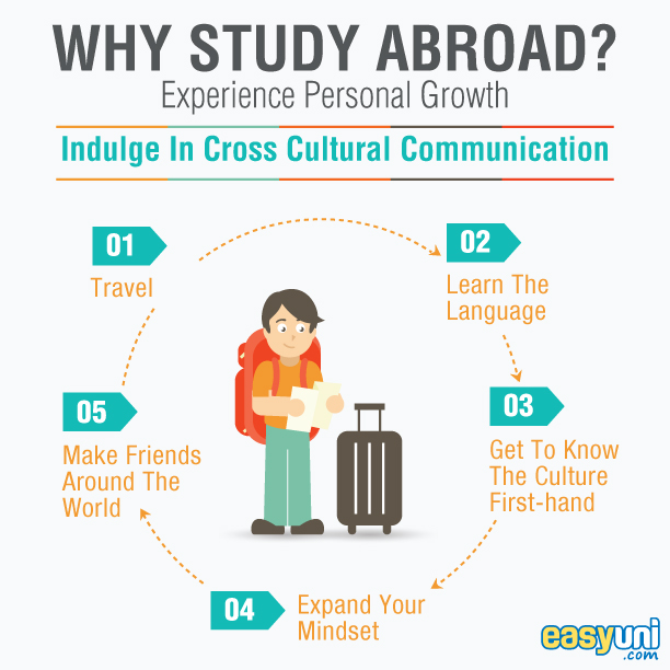 studying abroad is better than studying Any hesitation about studying abroad is typically related to the cost however, there are several types of study abroad scholarships students can apply to.