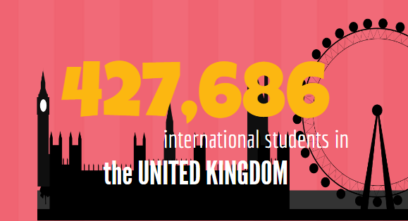 Which are the top 20 countries for international students?