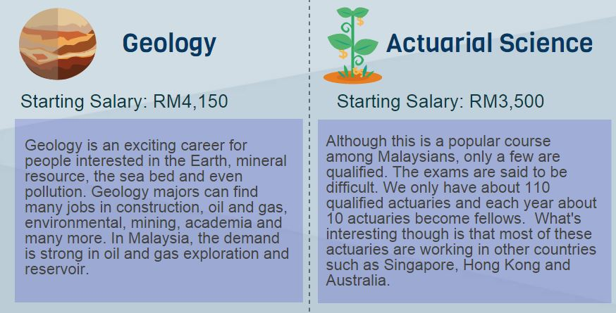 malaysian studies coursework Discover degree options in malaysia with university guide online set your personal pathway and study at one of the a series of coursework to be.