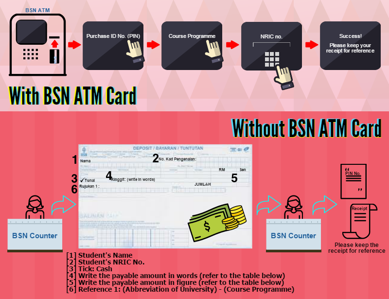 Upu Guide How To Purchase Pin From Bsn