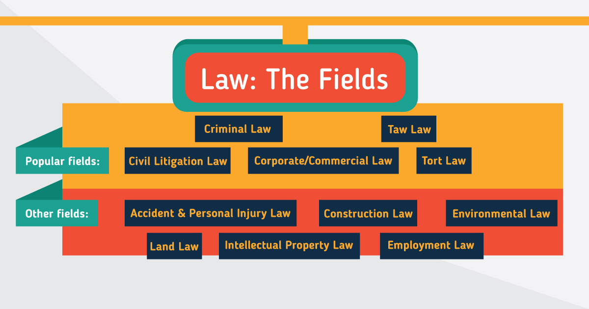 Law Degrees | Top Universities