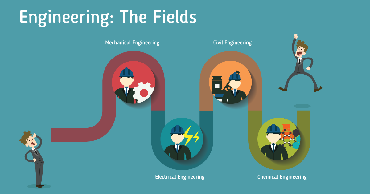 different fields of engineering