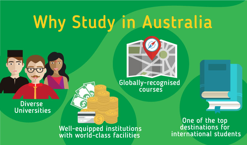 For Graphics: Why Study in Australia?Diverse Universities Well-equipped institutions with world-class facilities Globally-recognised courses One of the top destinations for international students