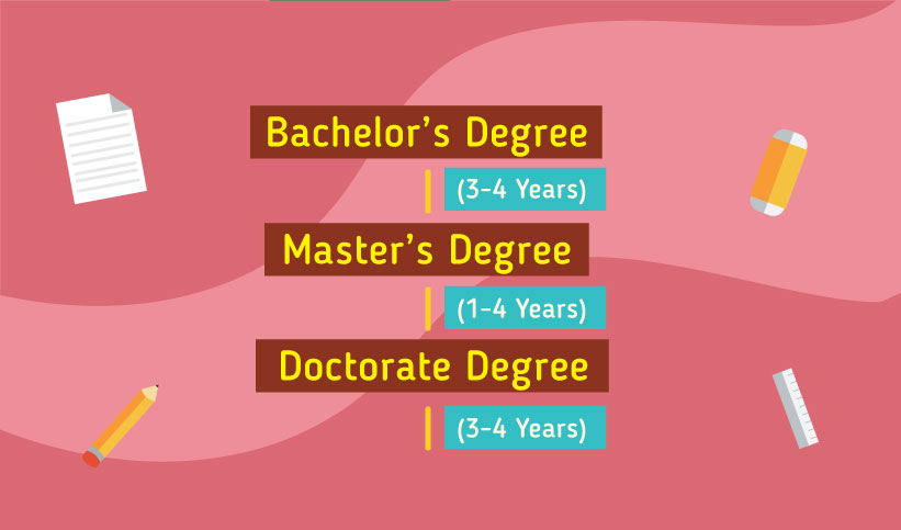 Pathway to study in Australia: Bachelor's Degree 3-4 years, Master's Degree 1-4 years, Doctorate Degree up to 3-4)
