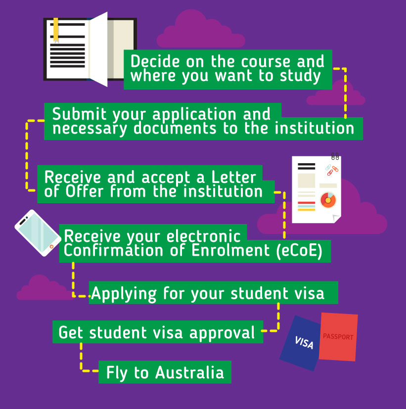 Applying to study in Australia: Decide on the course and where you want to study- Submit your application and necessary documents to the institution - Receive and accept a Letter of Offer from the institution  - Receive your electronic Confirmation of Enrolment (eCoE) - Plan your travel to Australia - Applying for your student visa – Get student visa approval – Fly to Australia