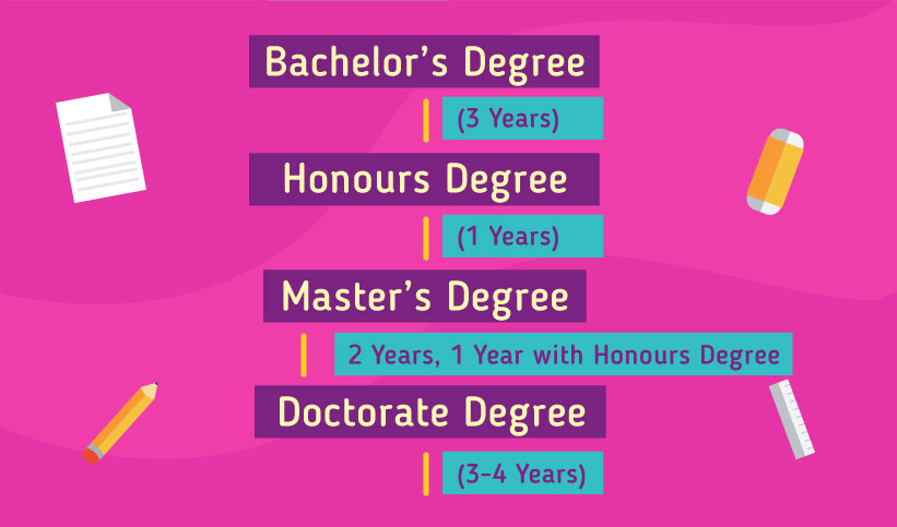 Pathway to study in the New Zealand: Bachelor's Degree 3 years, Honours Degree 1 year, Master's Degree 2 years - 1 year with Honours Degree, Doctorate Degree 3-4 years