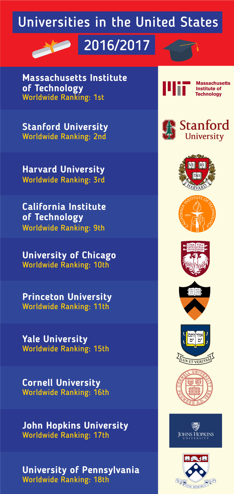 Top Universities in the US 2016