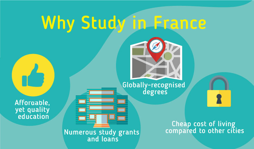 Why Study in France? -Affordable, yet quality education-Globally-recognised degrees-Numerous study grants and loans-Cheap cost of living compared to other cities