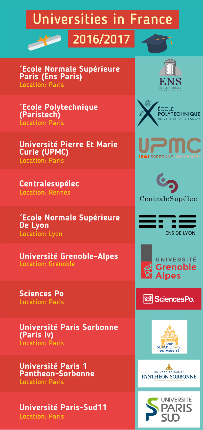 Top Universities in the France 2016
