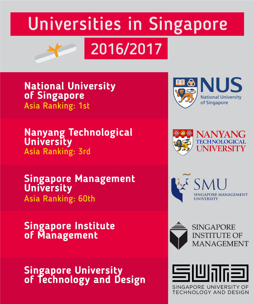 Top Universities in the Singapore 2016
