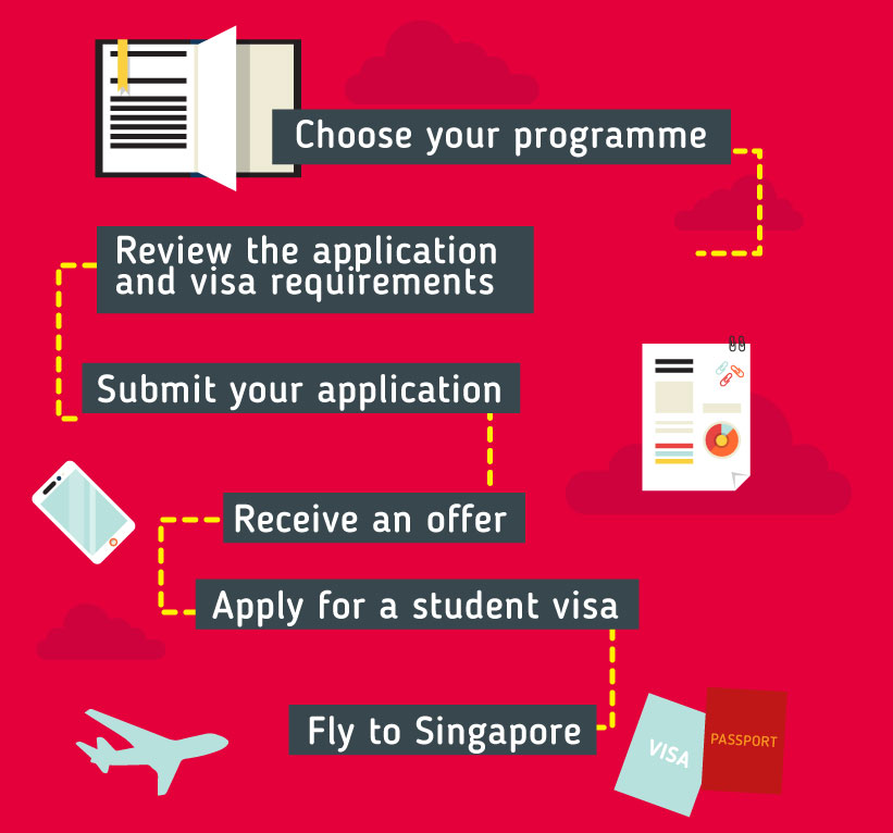 Choose your programme – Review the application and visa requirements - Submit your application – Receive an offer -- Apply for a student visa -- Fly to Singapore