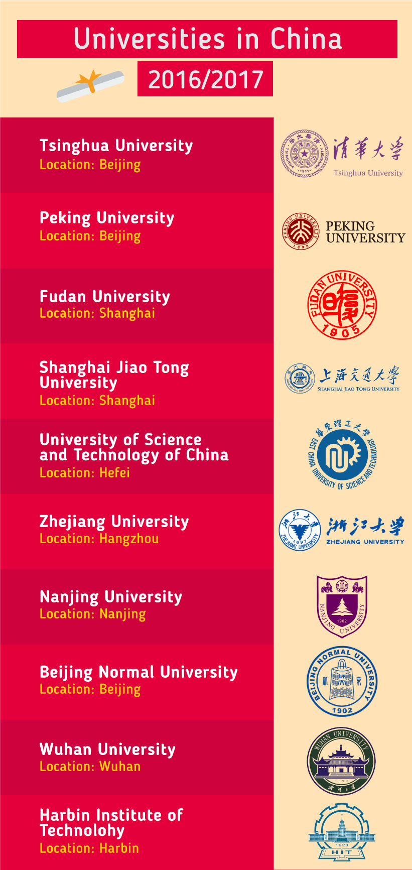 Top Universities in the China 2016