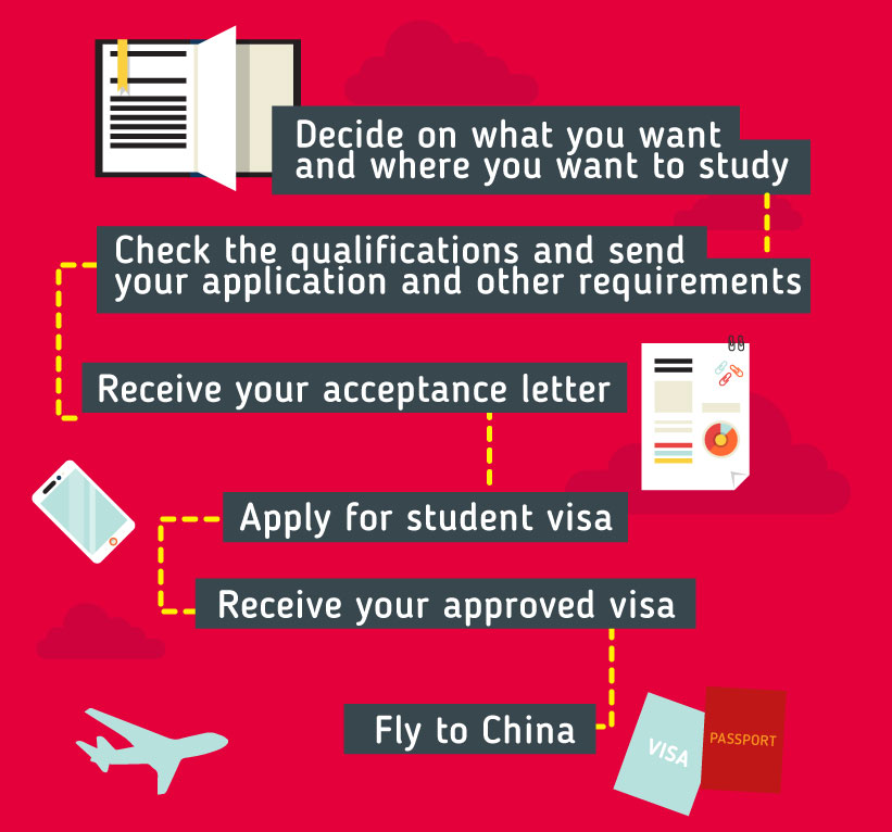 Decide on what you want and where you want to study - Check the qualifications and send your application and other requirements - Receive your acceptance letter - Apply for student visa - Receive your approved visa - Fly to China A. Language Requirements