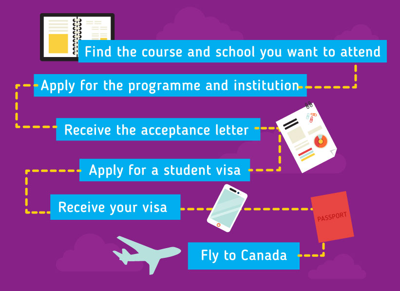 Applying to study in Canada: a visual guide