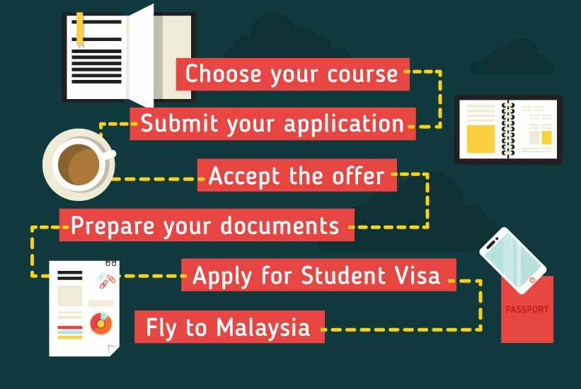 track my canadian visa application in malaysia