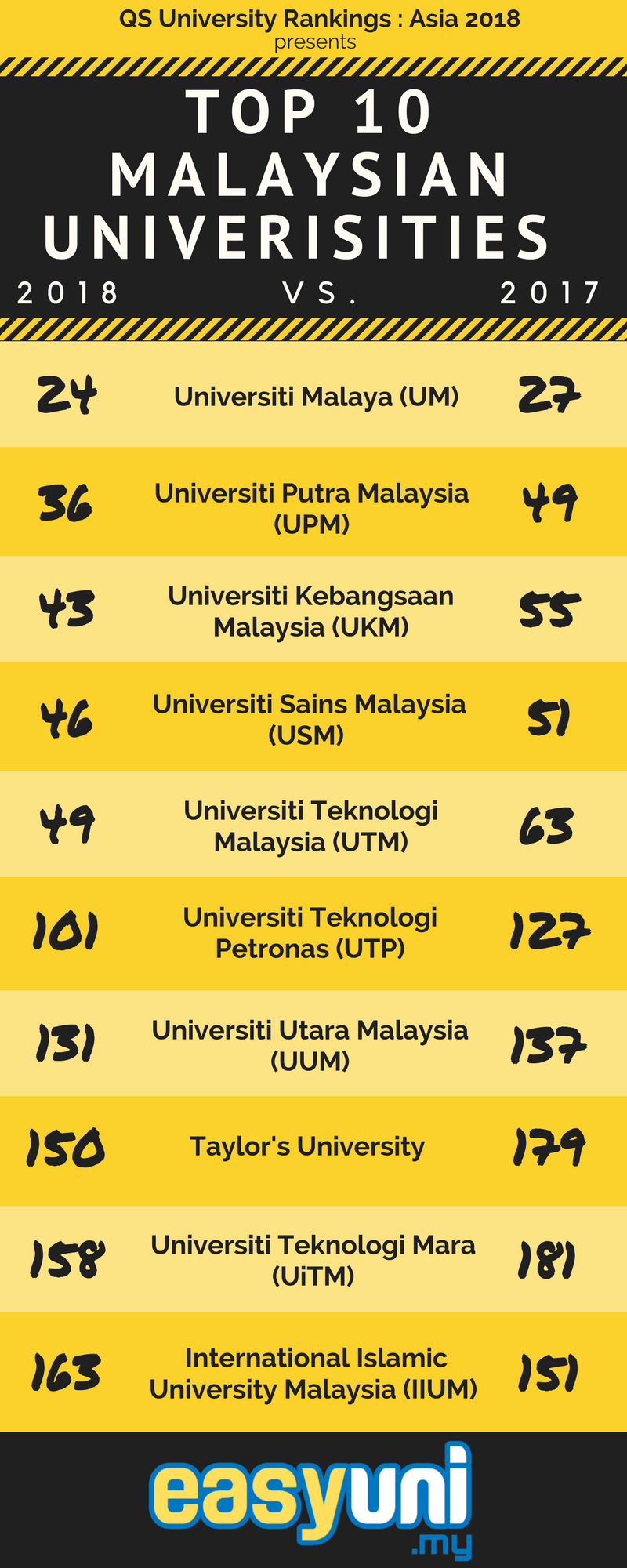 To view the whole QS Asia University Rankings 2018, click here.