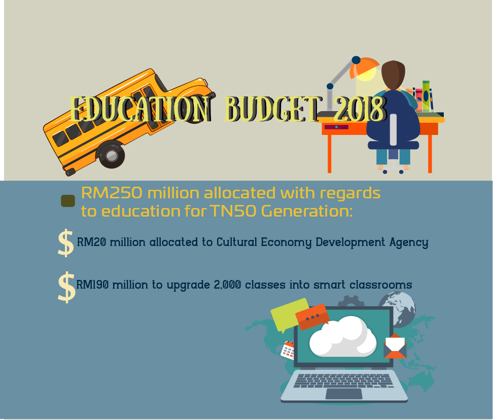Education Budget 1