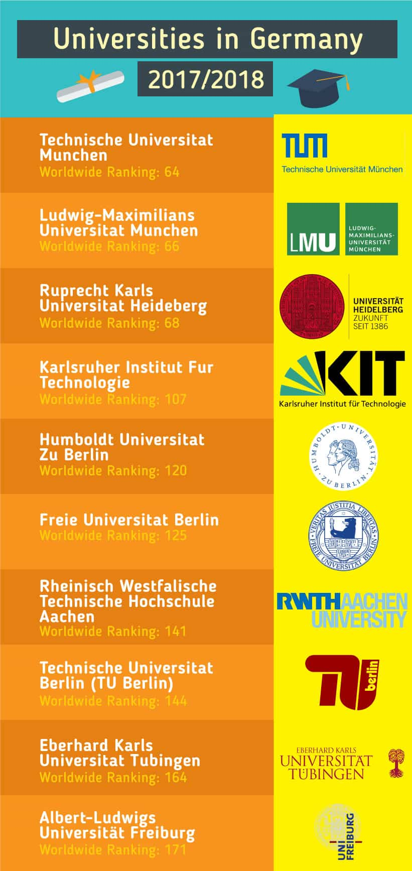 Top Universities in Germany 2017/2018