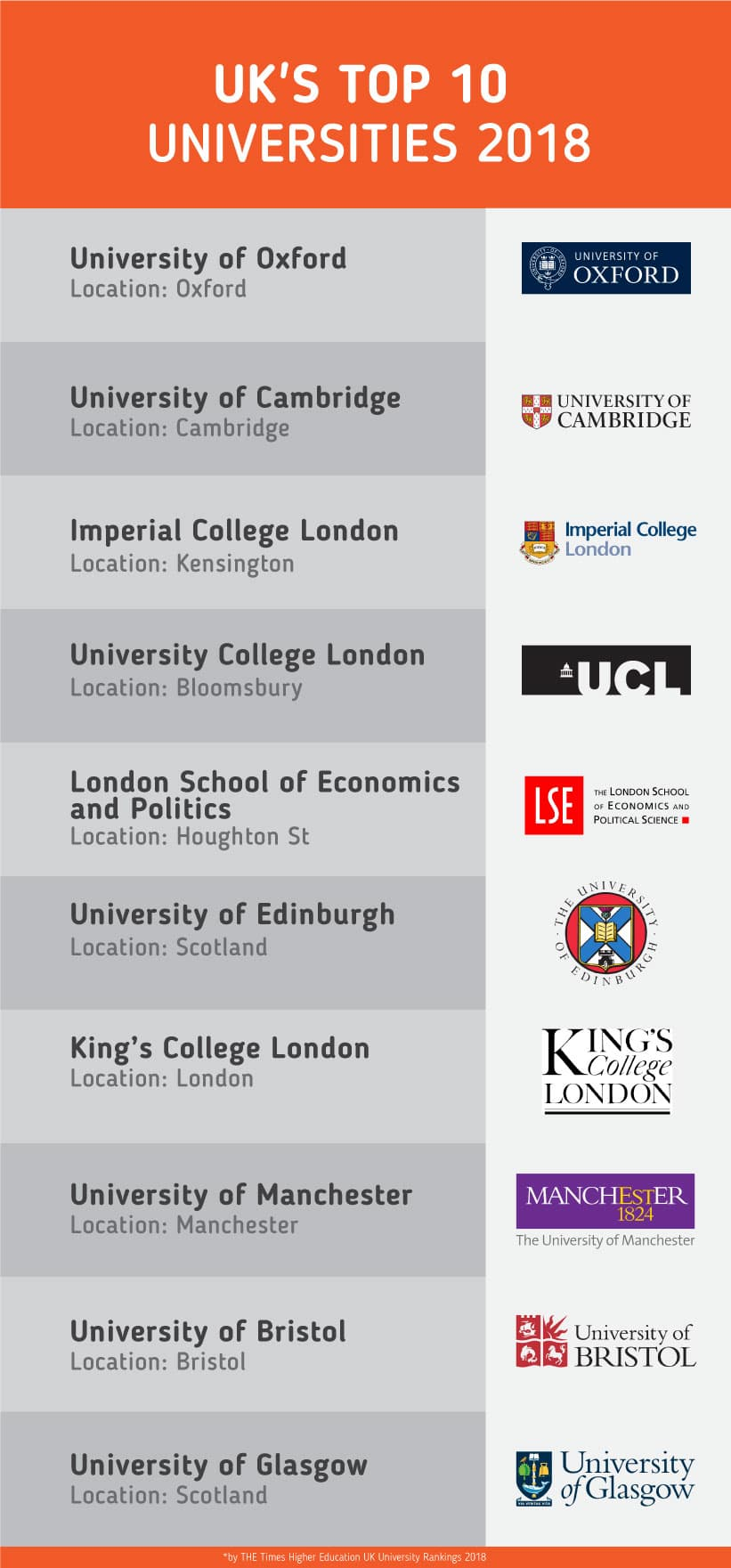 Study In The Uk 2018 Guide For Malaysian Students