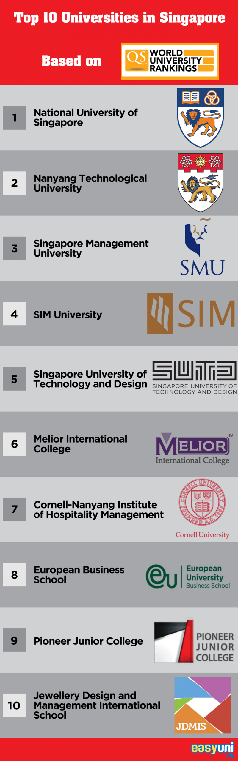 top universities in singapore 2020